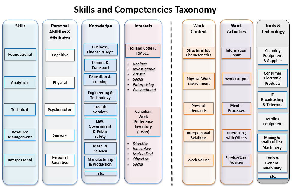 Overview of the categories and sub-categories within the Skills and Competencies Taxonomy